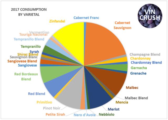 2017 Consumed by Varietal