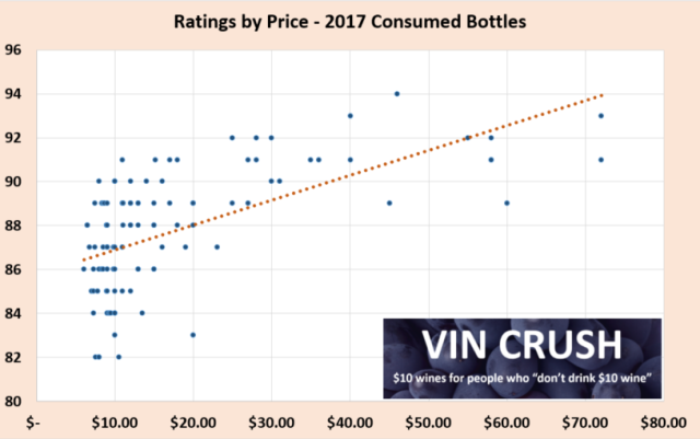 2017 Price by Ratings