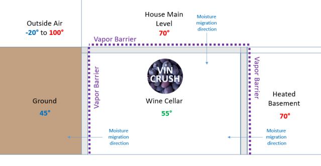 Vapor Barrier Placement Diagram